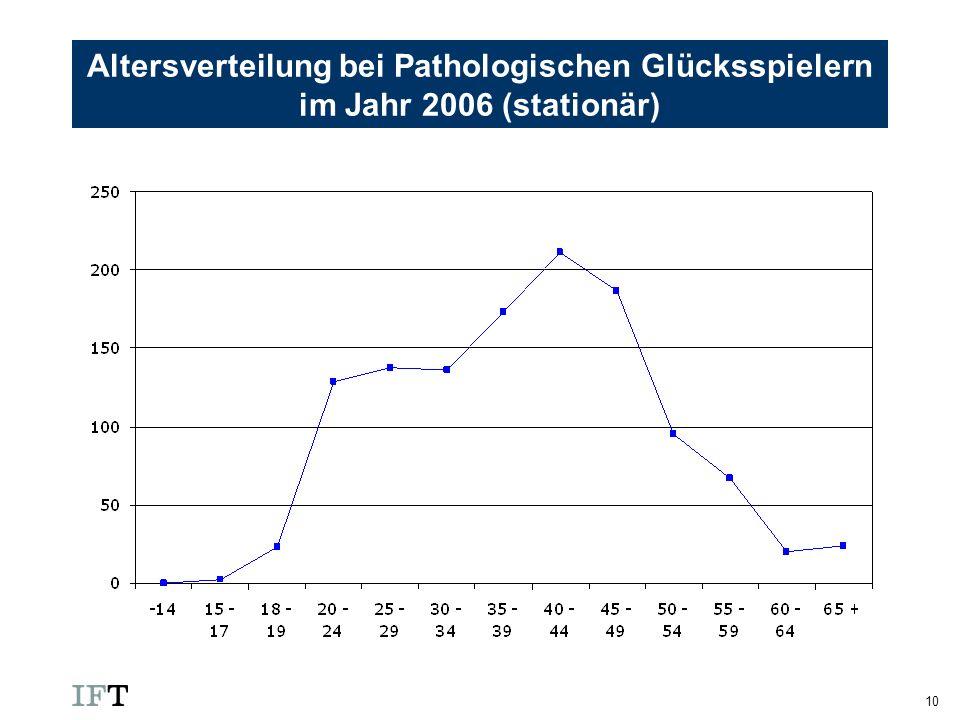 Altersverteilung bei Pathologischen Glücksspielern im Jahr 2006 (stationär)