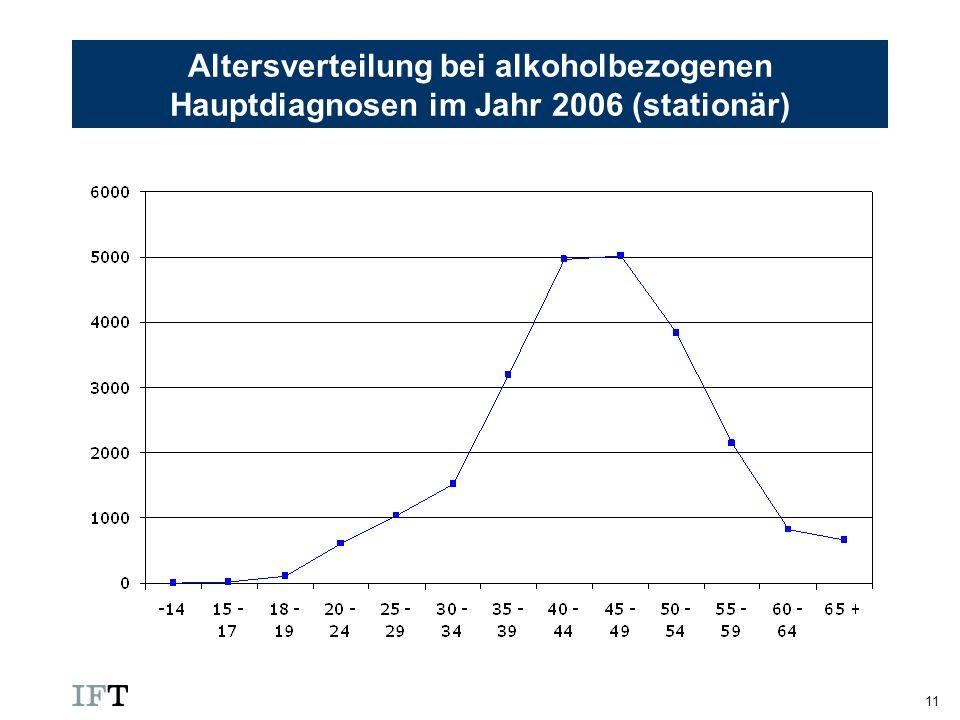 Altersverteilung bei alkoholbezogenen Hauptdiagnosen im Jahr 2006 (stationär)