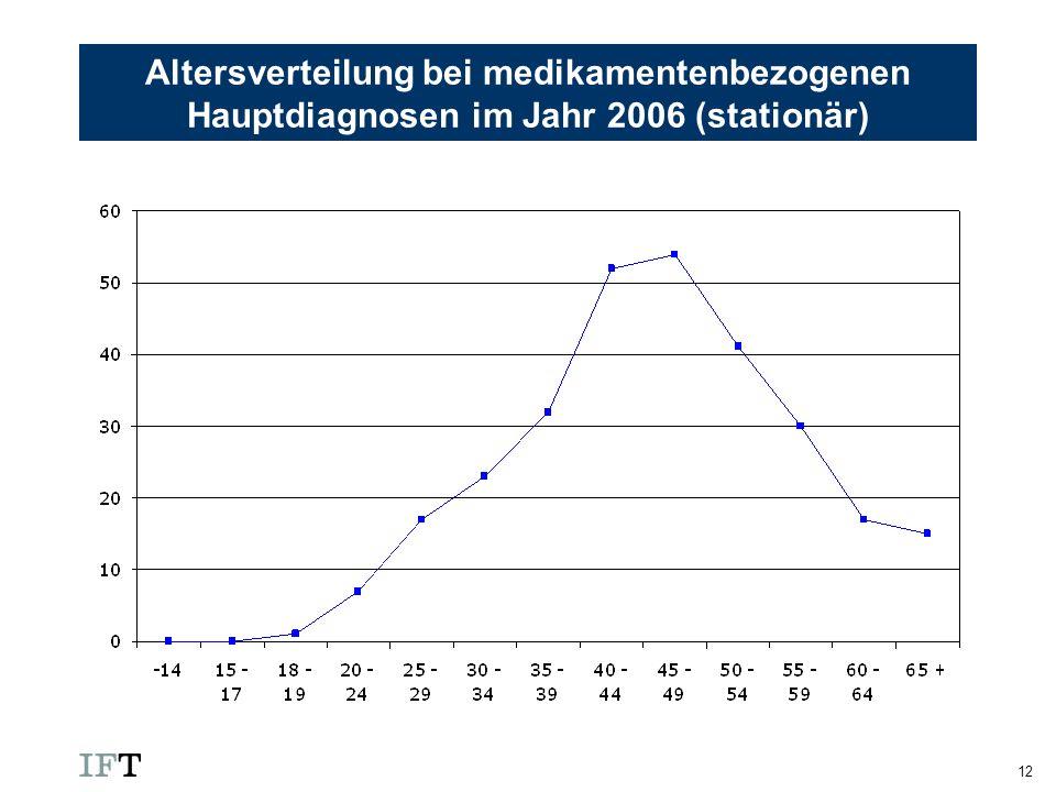 Altersverteilung bei medikamentenbezogenen Hauptdiagnosen im Jahr 2006 (stationär)