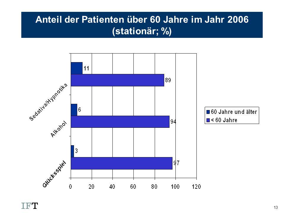 Anteil der Patienten über 60 Jahre im Jahr 2006 (stationär; %)
