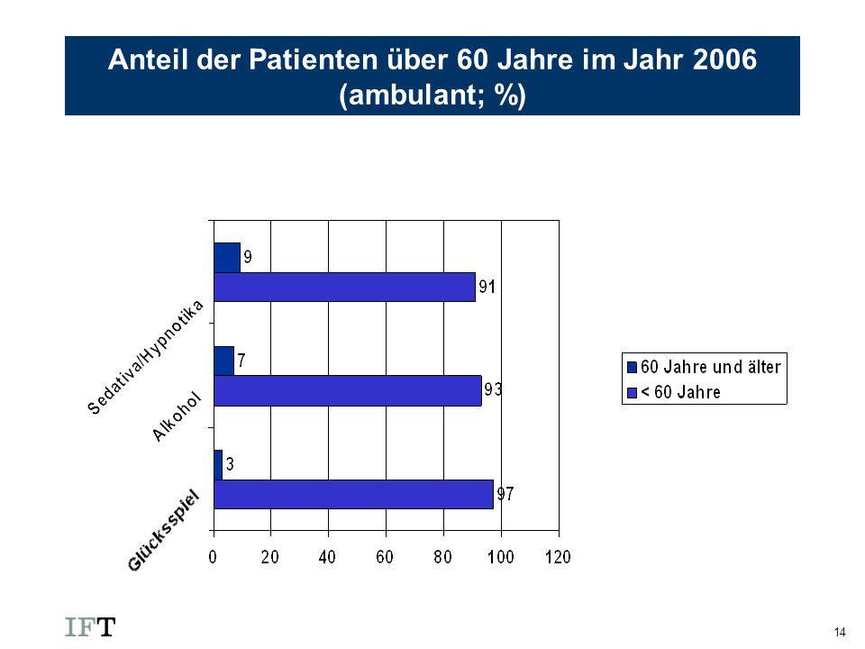 Anteil der Patienten über 60 Jahre im Jahr 2006 (ambulant; %)