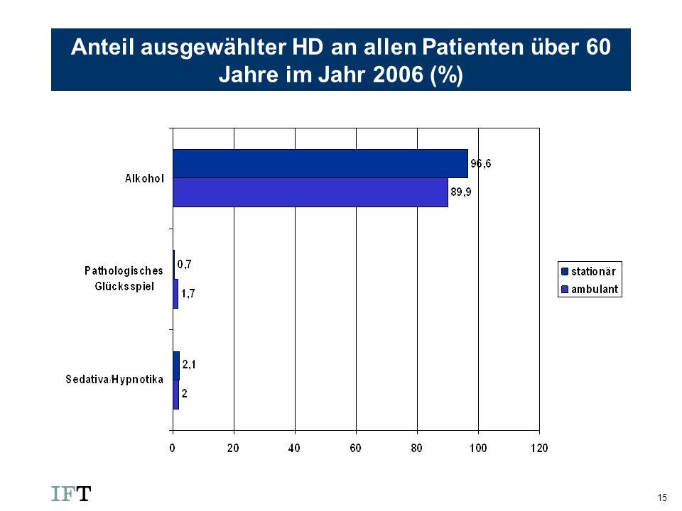 Anteil ausgewählter HD an allen Patienten über 60 Jahre im Jahr 2006 (%)