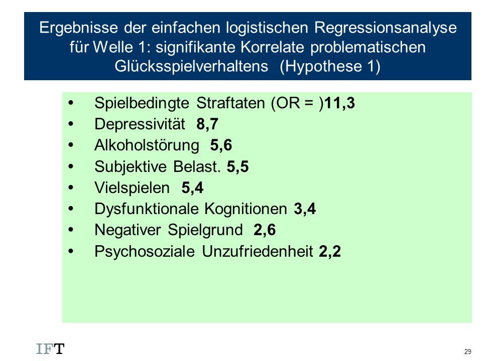 Ergebnisse der einfachen logistischen Regressionsanalyse für Welle 1: signifikante Korrelate problematischen Glücksspielverhaltens (Hypothese 1)