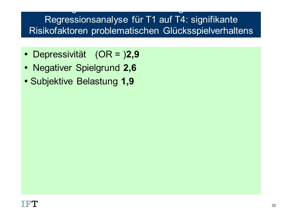 Ergebnisse der einfachen logistischen Regressionsanalyse für T1 auf T4: signifikante Risikofaktoren problematischen Glücksspielverhaltens (Hypothese 2)