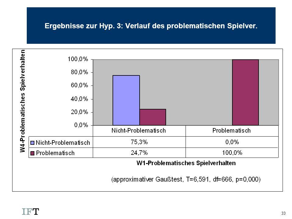 Ergebnisse zur Hyp. 3: Verlauf des problematischen Spielver.