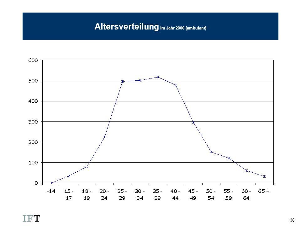 Altersverteilung im Jahr 2006 (ambulant)