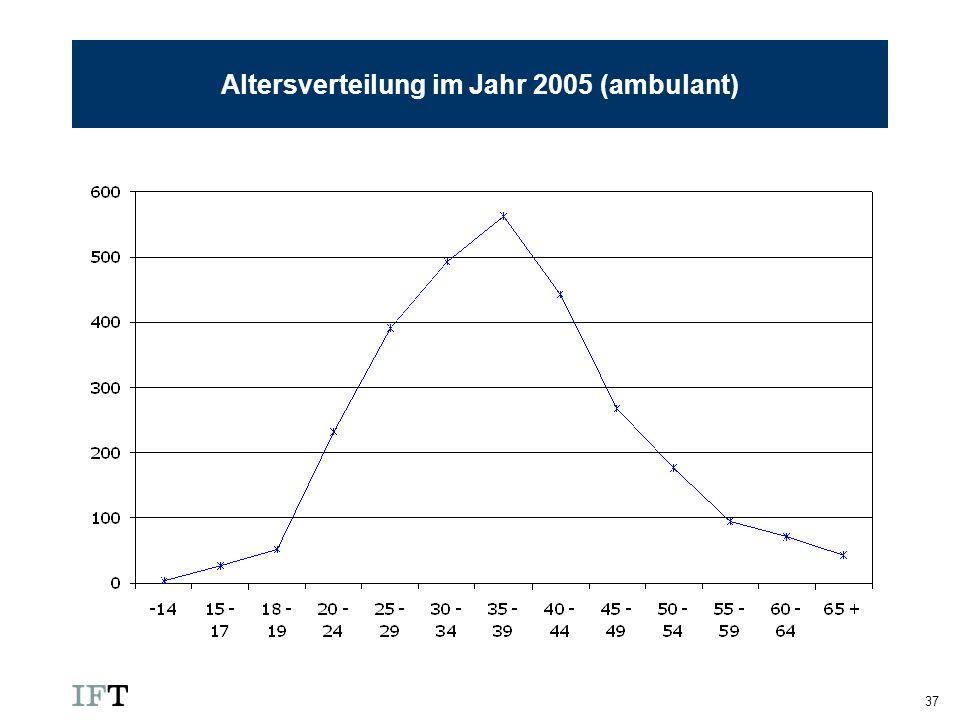 Altersverteilung im Jahr 2005 (ambulant)