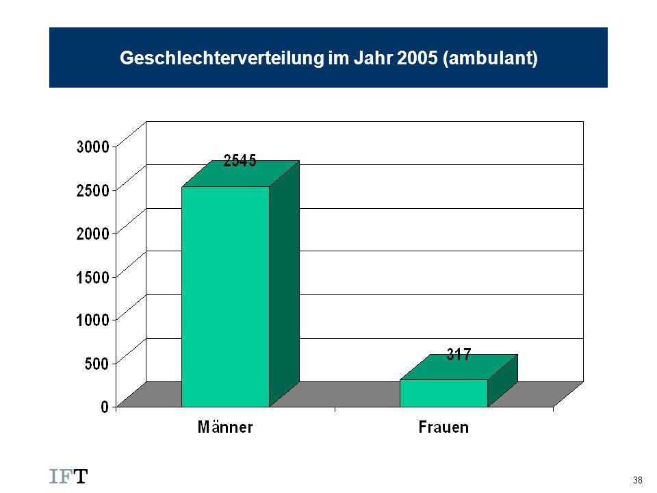 Geschlechterverteilung im Jahr 2005 (ambulant)