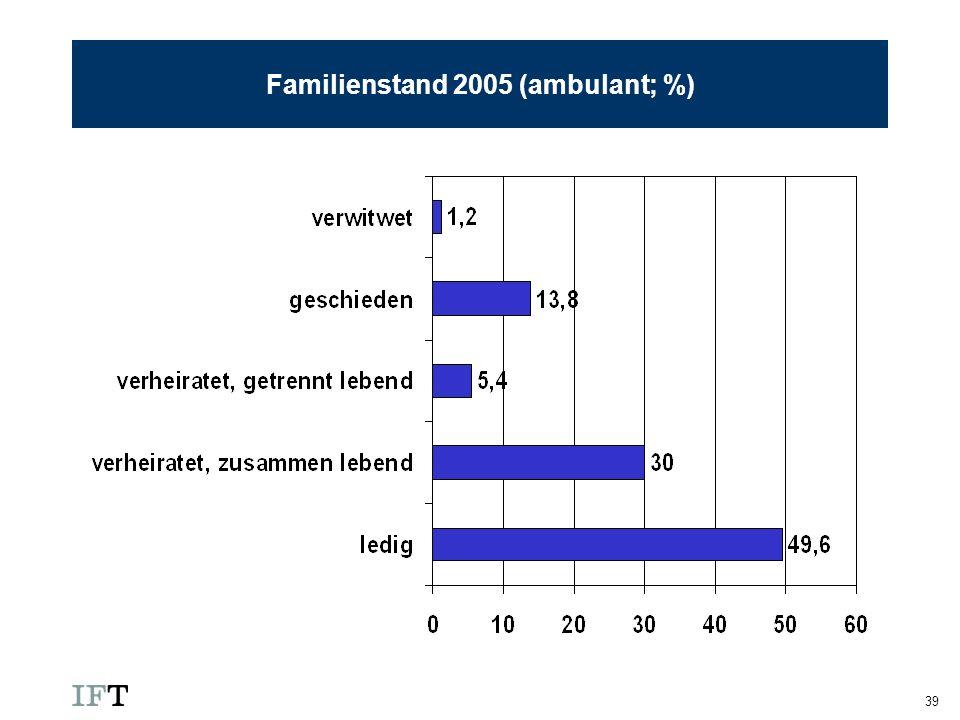 Familienstand 2005 (ambulant; %)