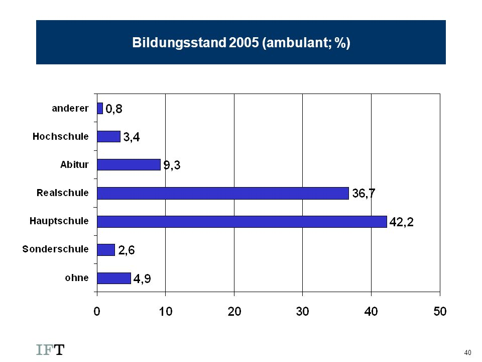 Bildungsstand 2005 (ambulant; %)