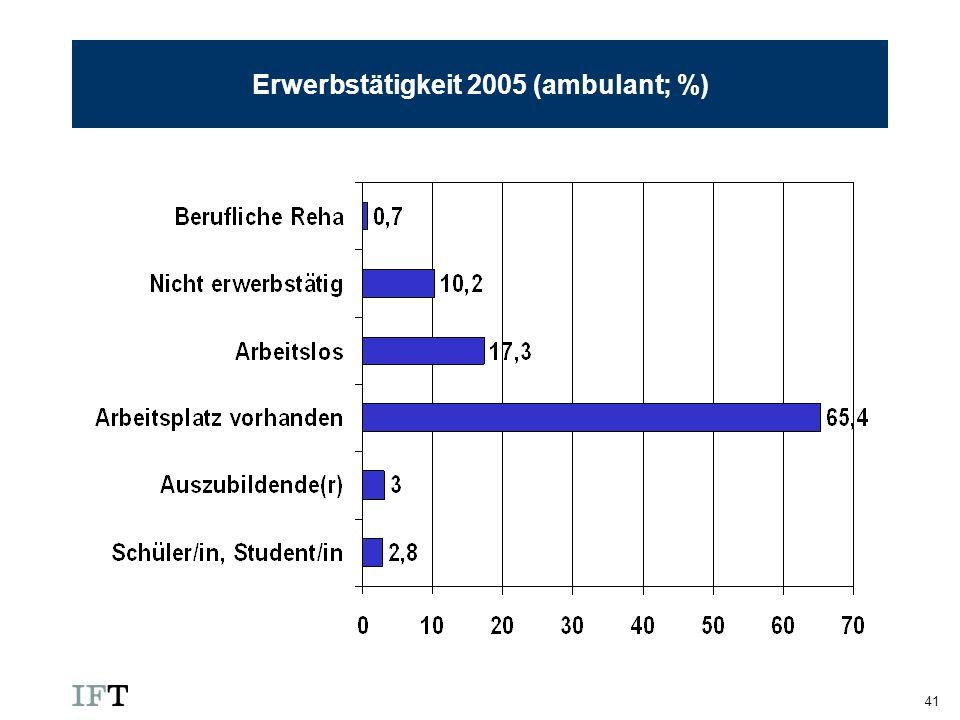 Erwerbstätigkeit 2005 (ambulant; %)