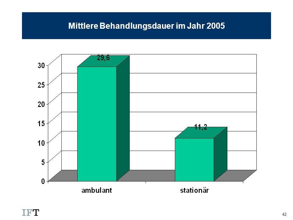 Mittlere Behandlungsdauer im Jahr 2005