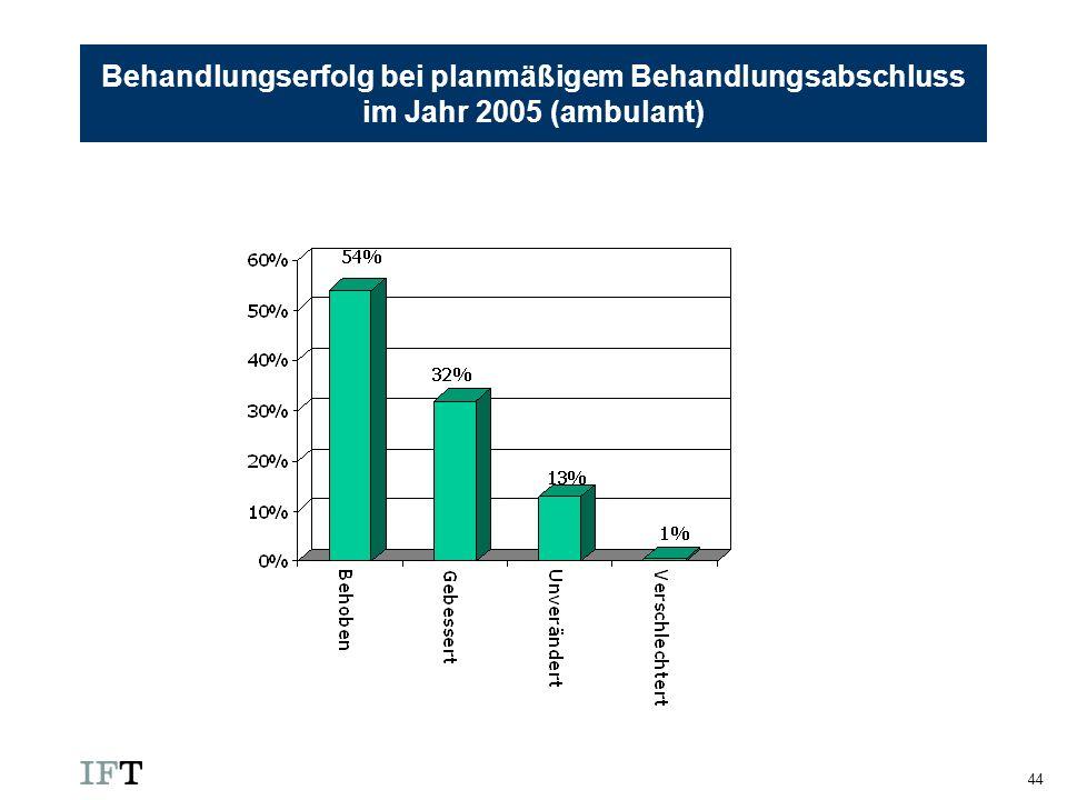 Behandlungserfolg bei planmäßigem Behandlungsabschluss im Jahr 2005 (ambulant)