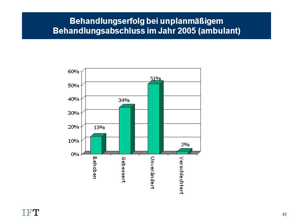 Behandlungserfolg bei unplanmäßigem Behandlungsabschluss im Jahr 2005 (ambulant)