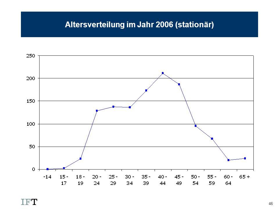 Altersverteilung im Jahr 2006 (stationär)