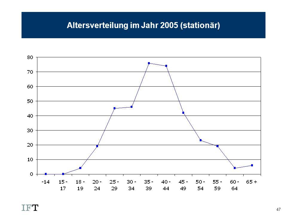 Altersverteilung im Jahr 2005 (stationär)