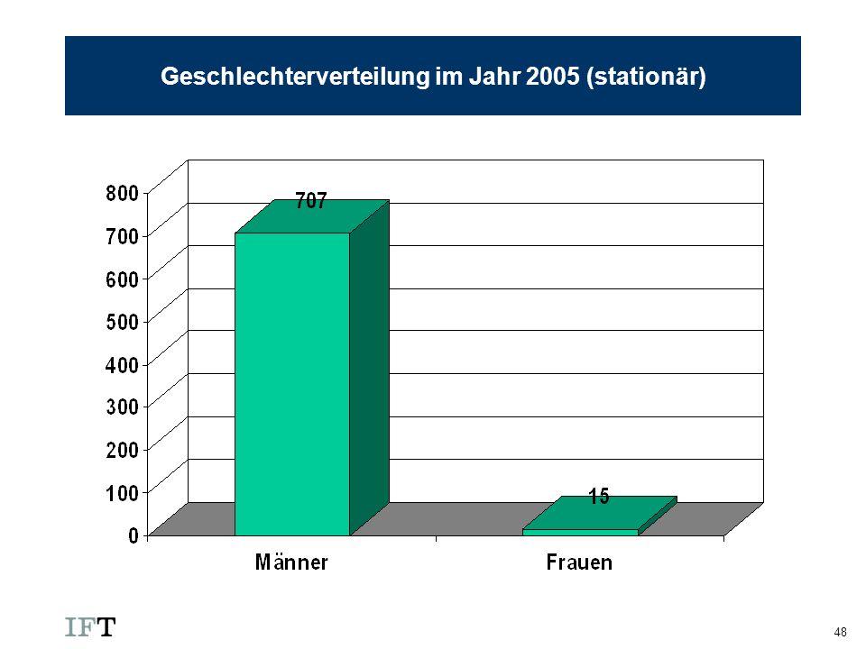 Geschlechterverteilung im Jahr 2005 (stationär)