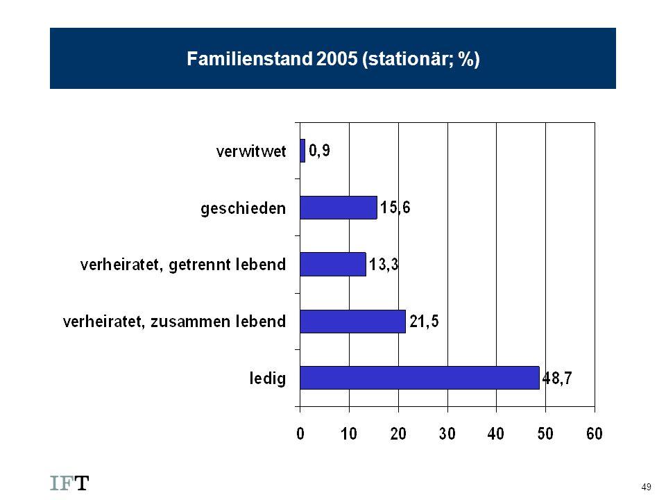 Familienstand 2005 (stationär; %)