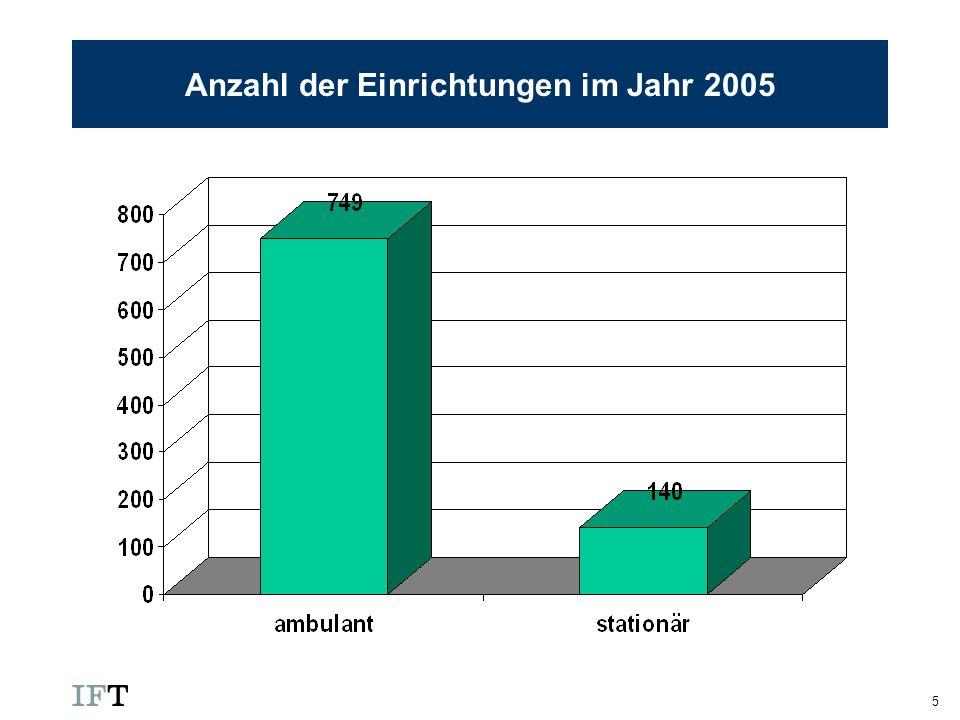 Anzahl der Einrichtungen im Jahr 2005