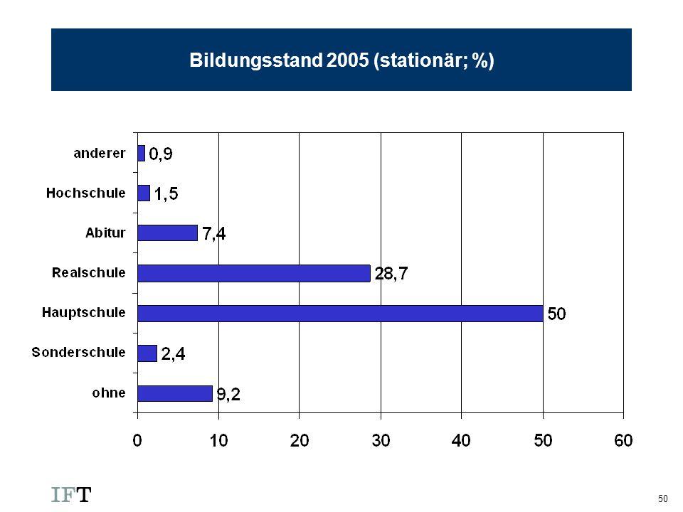 Bildungsstand 2005 (stationär; %)