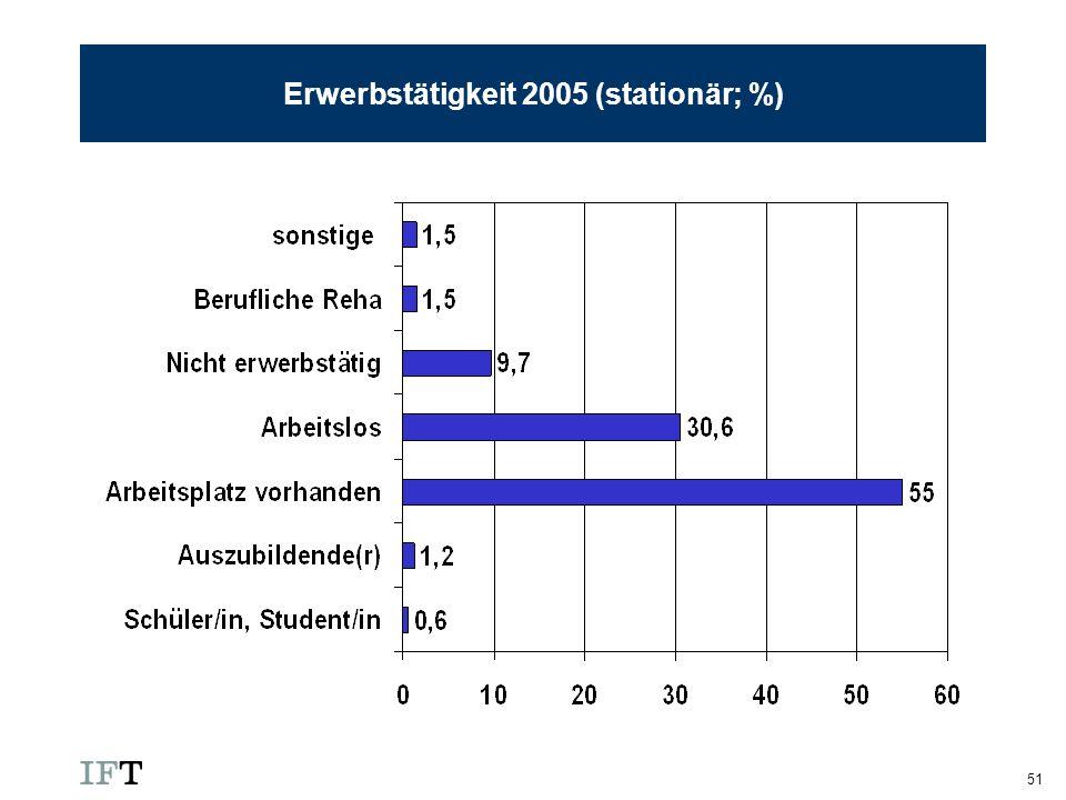 Erwerbstätigkeit 2005 (stationär; %)