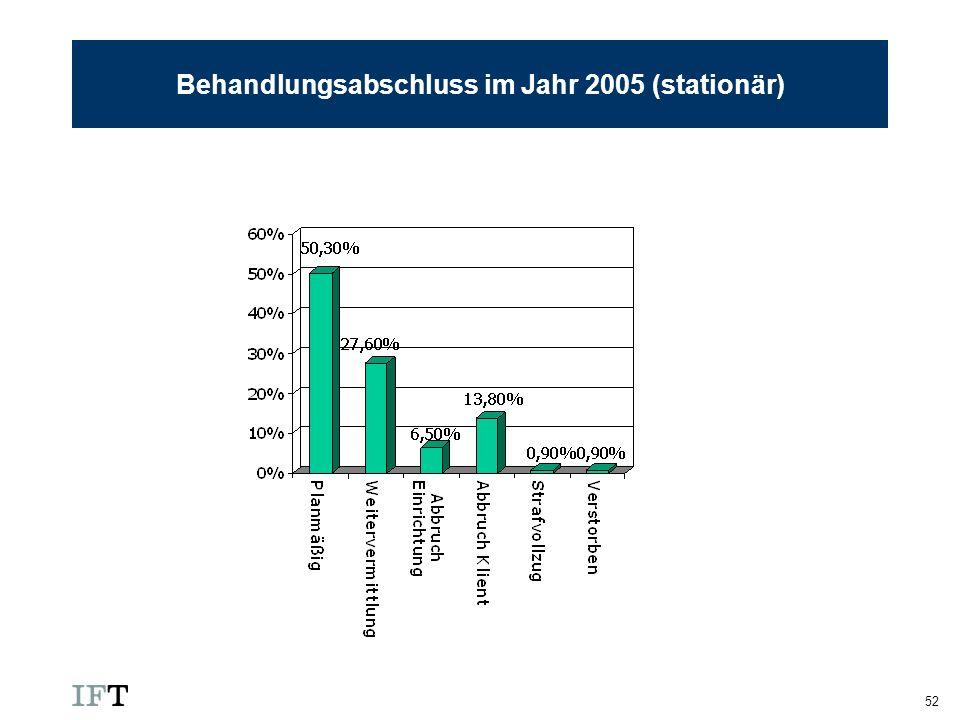 Behandlungsabschluss im Jahr 2005 (stationär)