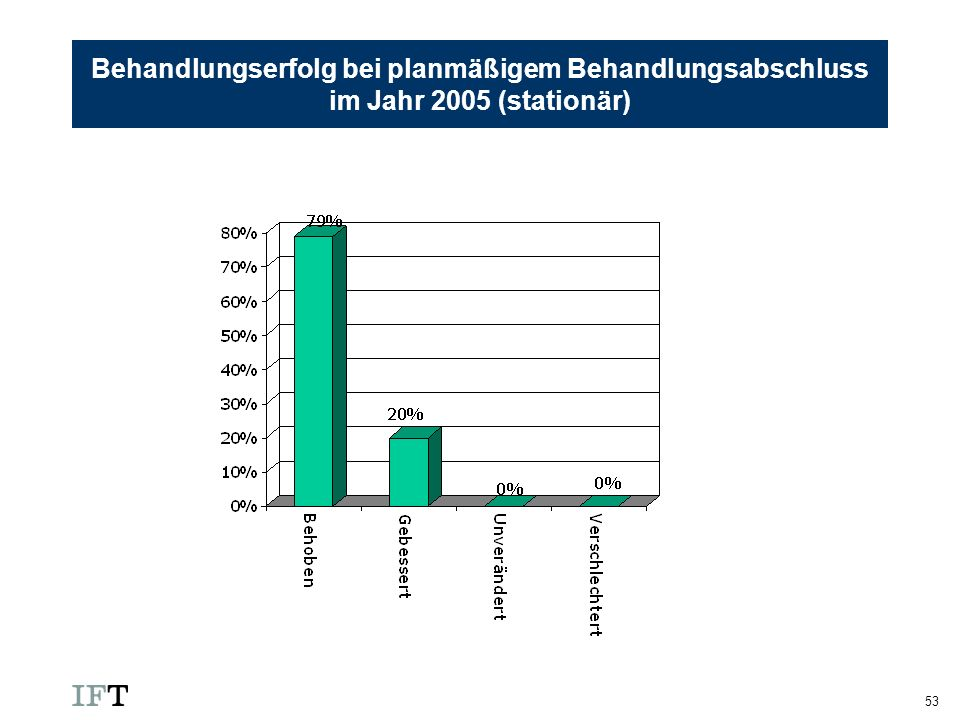 Behandlungserfolg bei planmäßigem Behandlungsabschluss im Jahr 2005 (stationär)