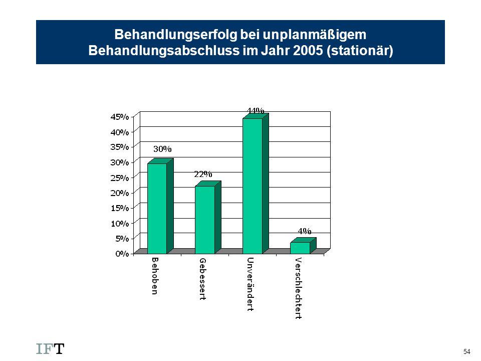 Behandlungserfolg bei unplanmäßigem Behandlungsabschluss im Jahr 2005 (stationär)