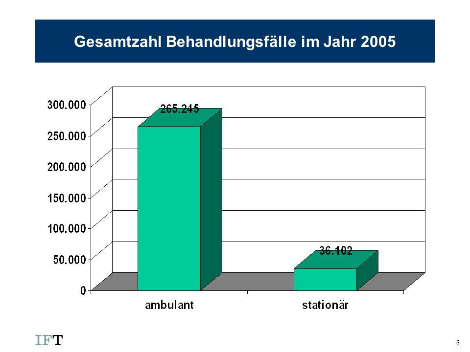 Gesamtzahl Behandlungsfälle im Jahr 2005