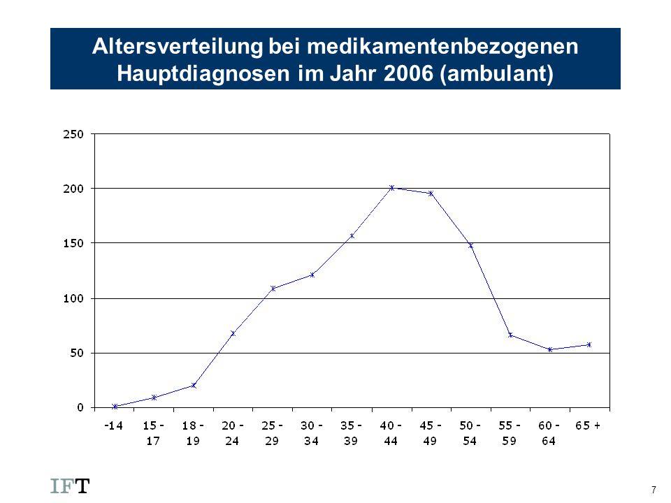 Altersverteilung bei medikamentenbezogenen Hauptdiagnosen im Jahr 2006 (ambulant)