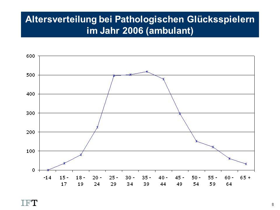 Altersverteilung bei Pathologischen Glücksspielern im Jahr 2006 (ambulant)