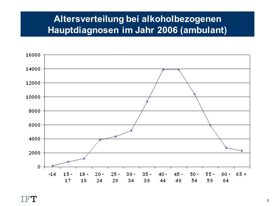 Altersverteilung bei alkoholbezogenen Hauptdiagnosen im Jahr 2006 (ambulant)