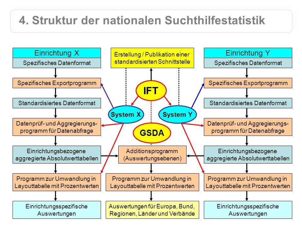 4. Struktur der nationalen Suchthilfestatistik
