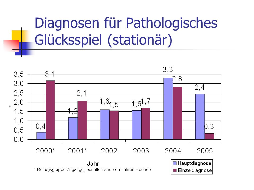 Diagnosen für Pathologisches Glücksspiel (stationär)