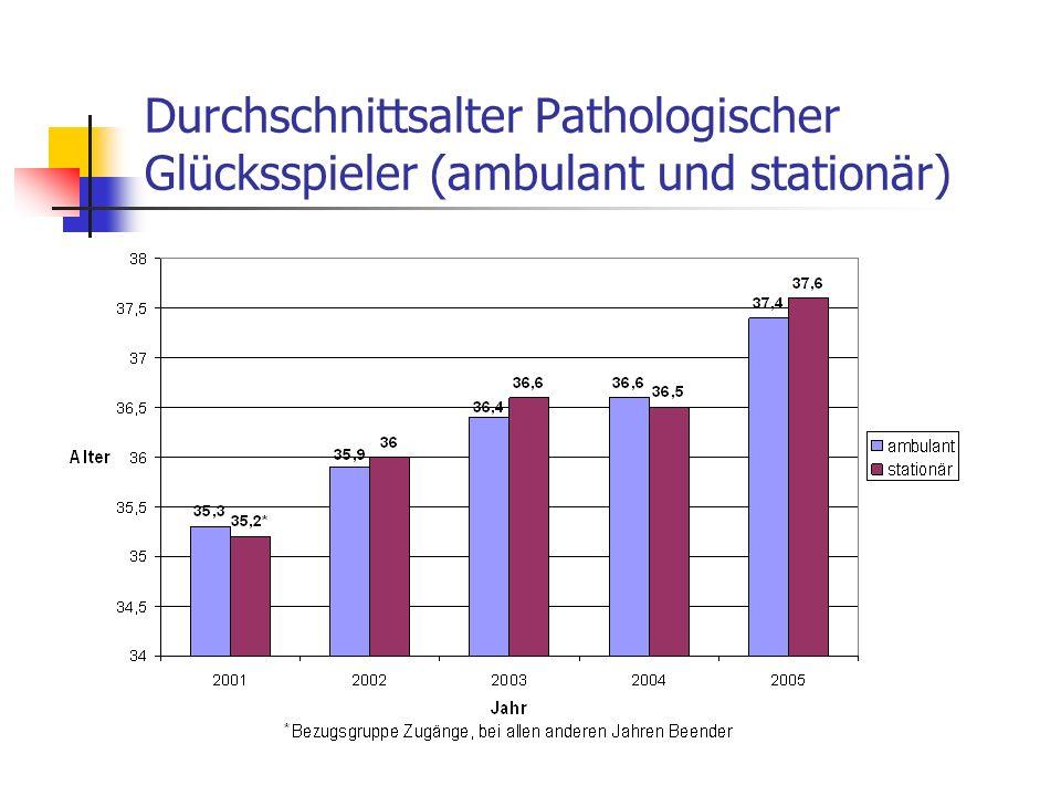 Durchschnittsalter Pathologischer Glücksspieler (ambulant und stationär)