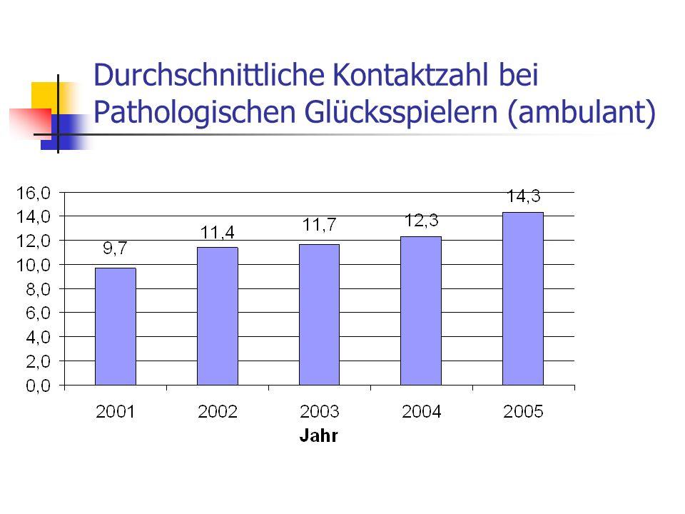 Durchschnittliche Kontaktzahl bei Pathologischen Glücksspielern (ambulant)