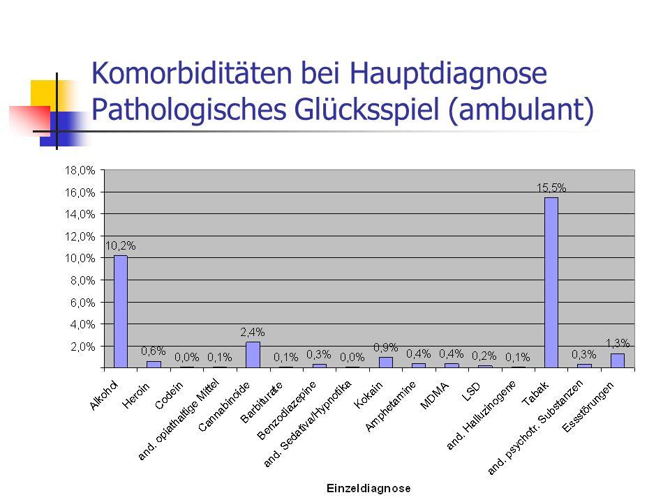 Komorbiditäten bei Hauptdiagnose Pathologisches Glücksspiel (ambulant)
