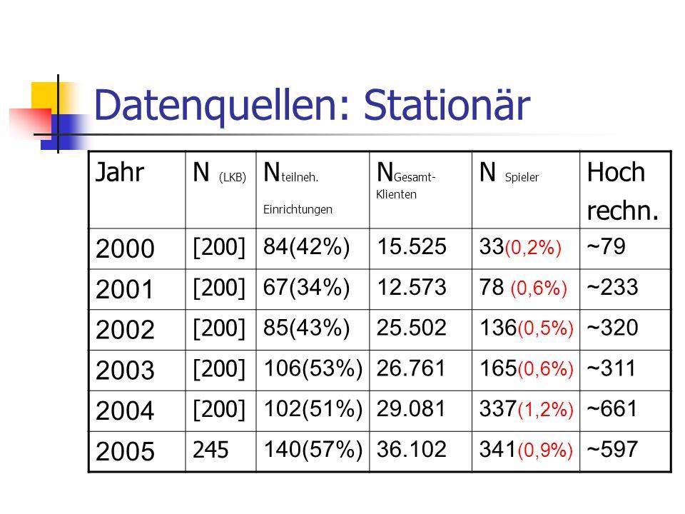 Datenquellen: Stationär