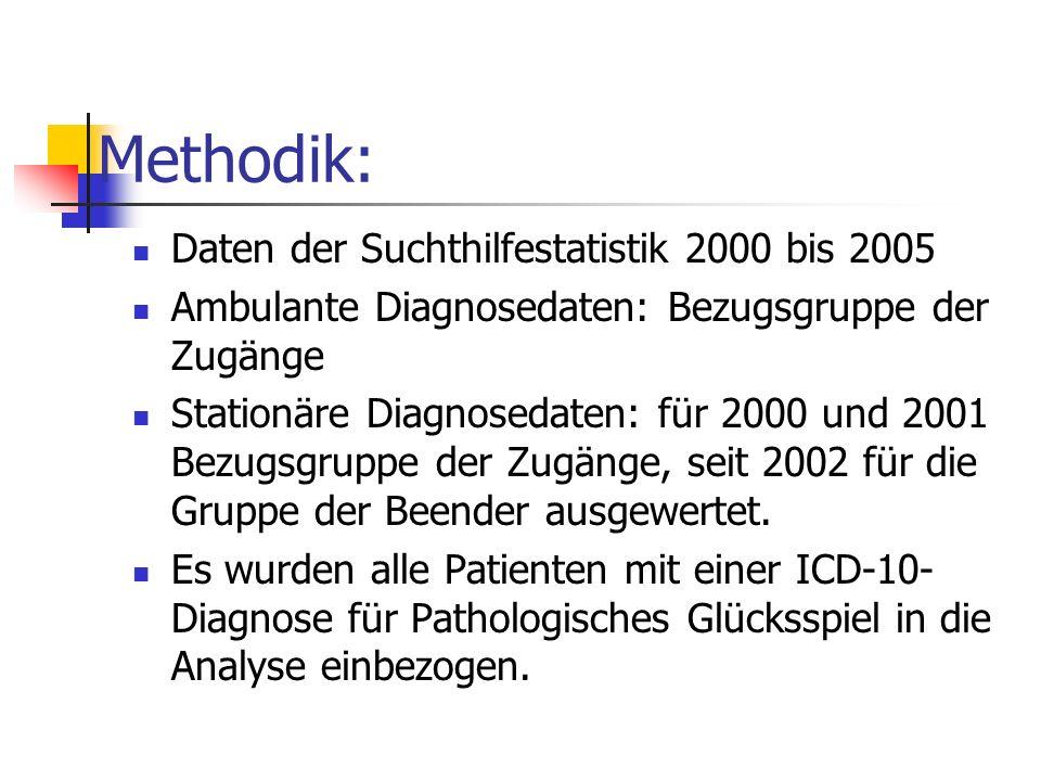 Methodik: Daten der Suchthilfestatistik 2000 bis 2005