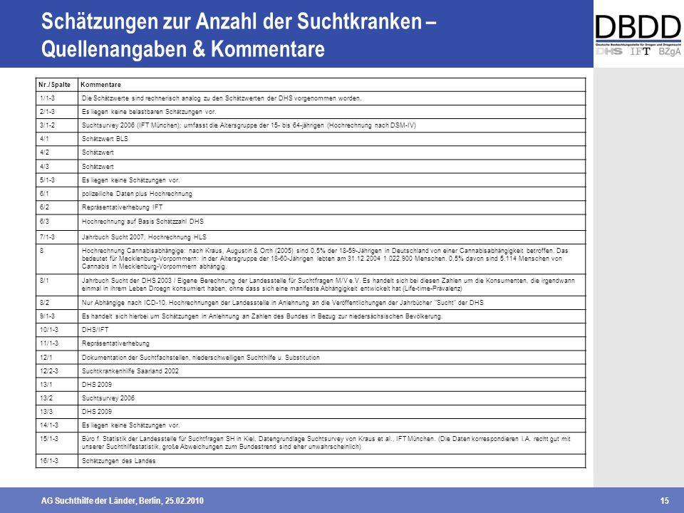 Schätzungen zur Anzahl der Suchtkranken – Quellenangaben & Kommentare