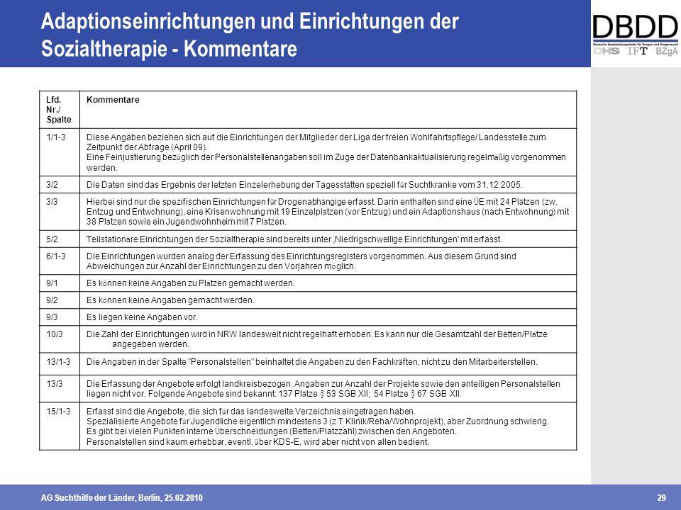 Adaptionseinrichtungen und Einrichtungen der Sozialtherapie - Kommentare