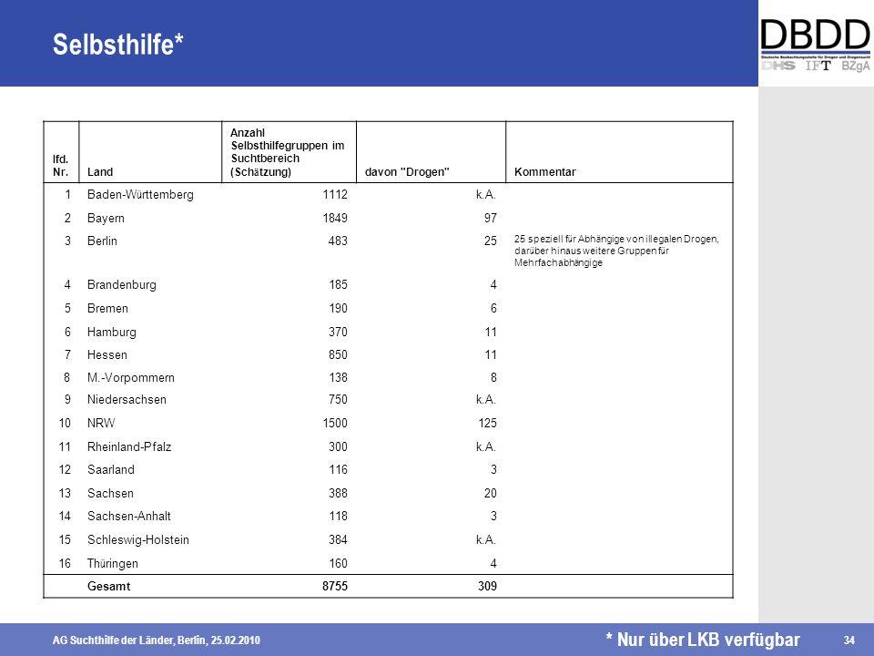 Selbsthilfe* * Nur über LKB verfügbar 1 Baden-Württemberg 1112 k.A. 2
