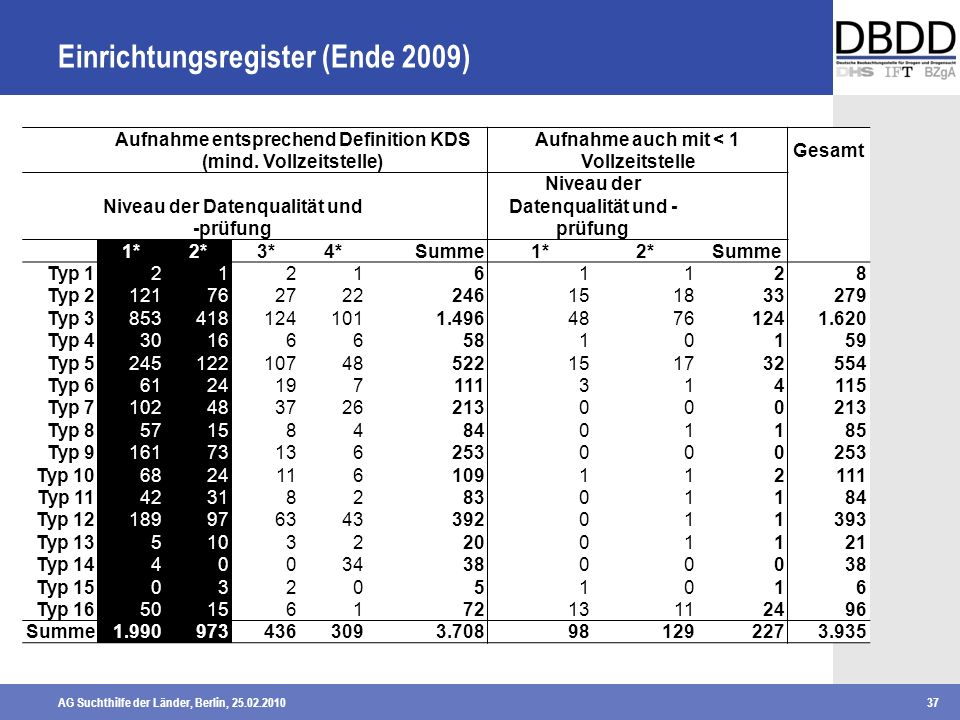 Einrichtungsregister (Ende 2009)