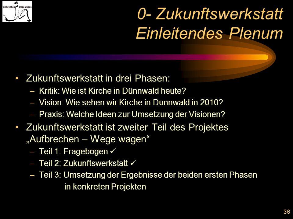 0- Zukunftswerkstatt Einleitendes Plenum