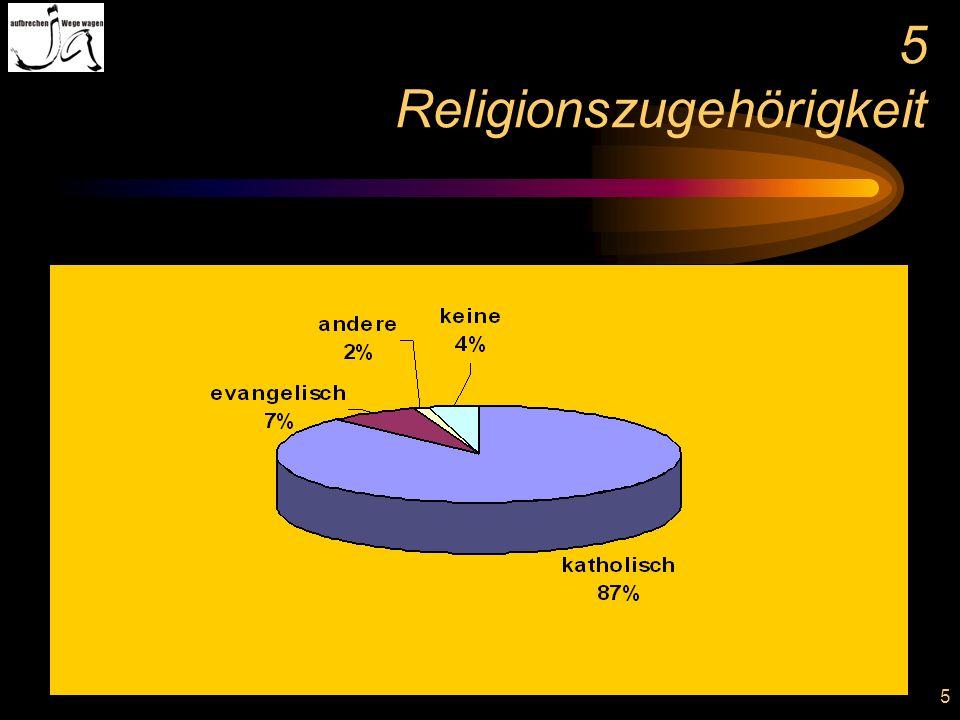 5 Religionszugehörigkeit