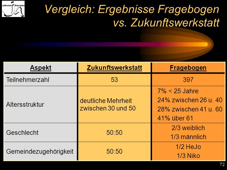 Vergleich: Ergebnisse Fragebogen vs. Zukunftswerkstatt