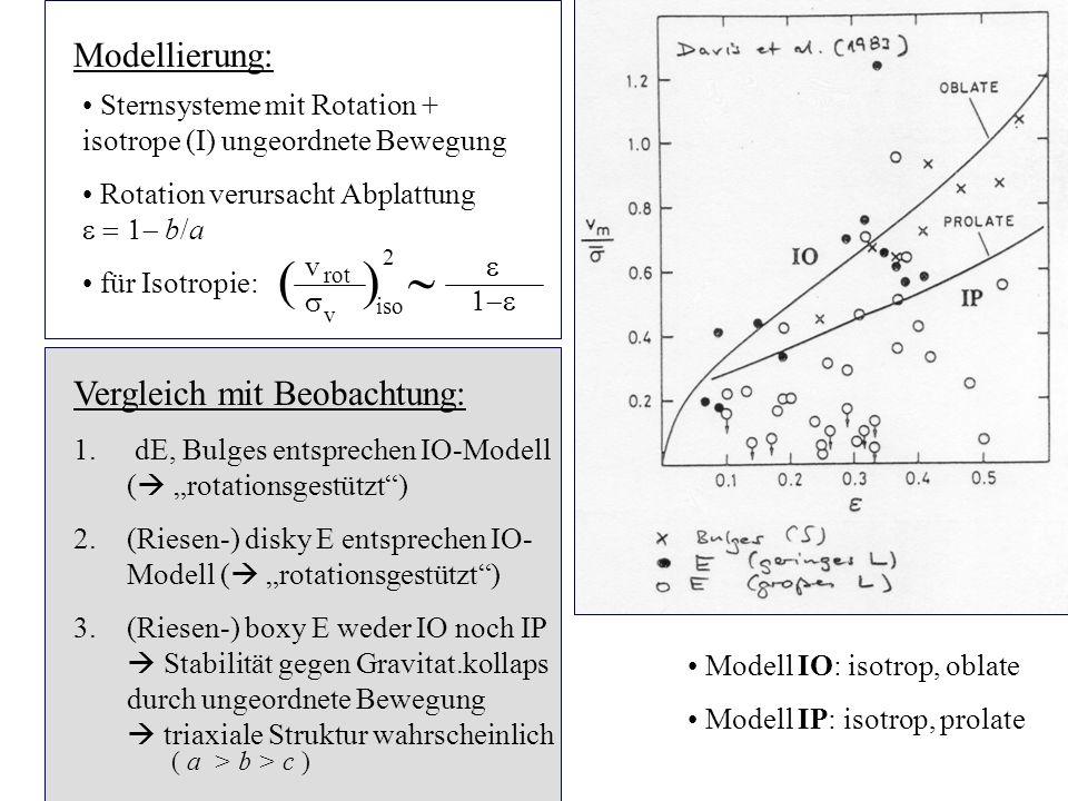 ( ) ~ 3.6.6 Modellierung: Vergleich mit Beobachtung: