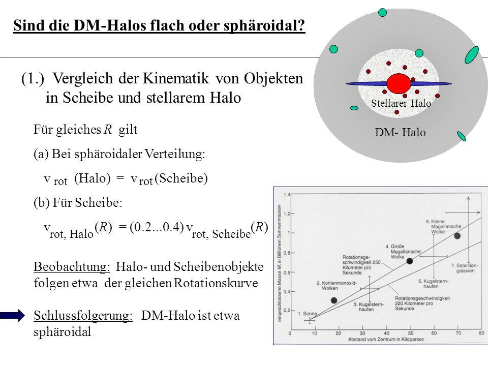 3.6.13 Sind die DM-Halos flach oder sphäroidal