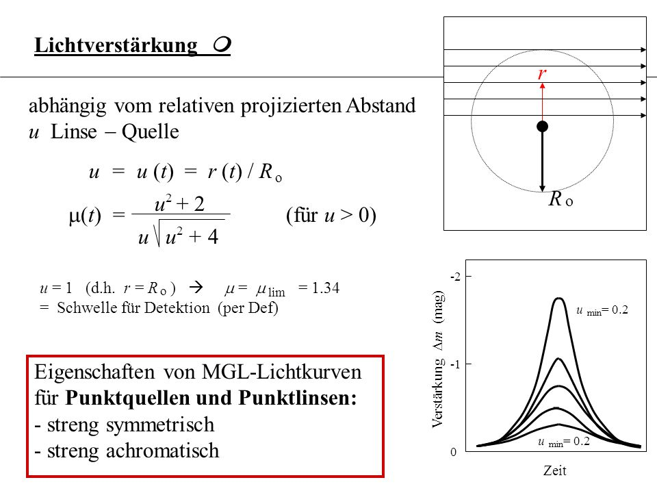 3.6.18Lichtverstärkung m. r. abhängig vom relativen projizierten Abstand u Linse - Quelle. u = u (t) = r (t) / R.