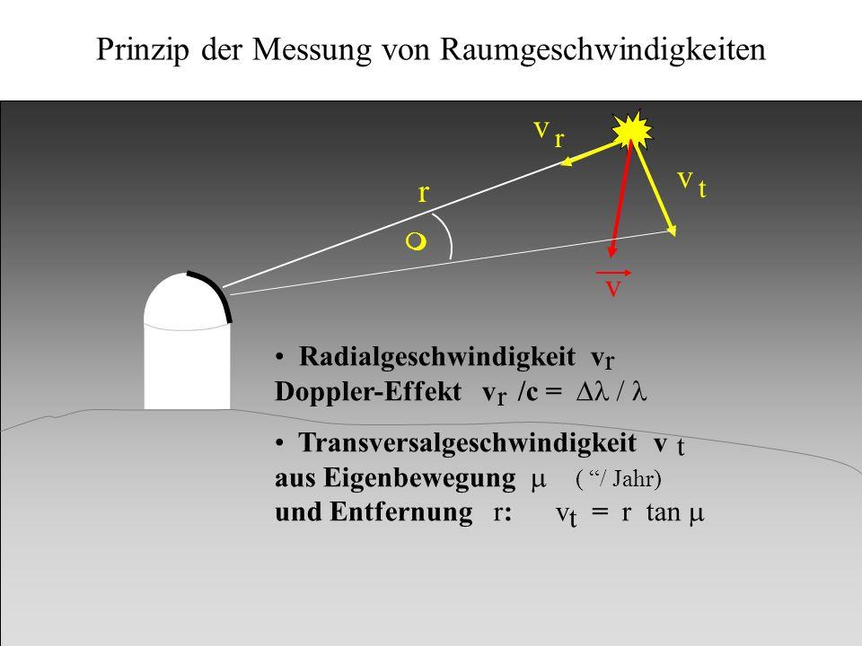 Prinzip der Messung von Raumgeschwindigkeiten